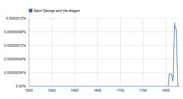 N-Gram Graph